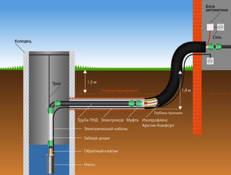 Как сделать водопровод из колодца на даче или в частном доме 34